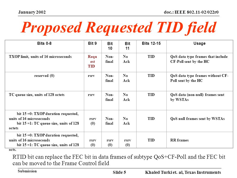 January 2002 Khaled Turki et. al, Texas InstrumentsSlide 5 doc.: IEEE 802.11-02/022r0 Submission Bits 0-8Bit 9Bit 10 Bit 11 Bits 12-15Usage TXOP limit