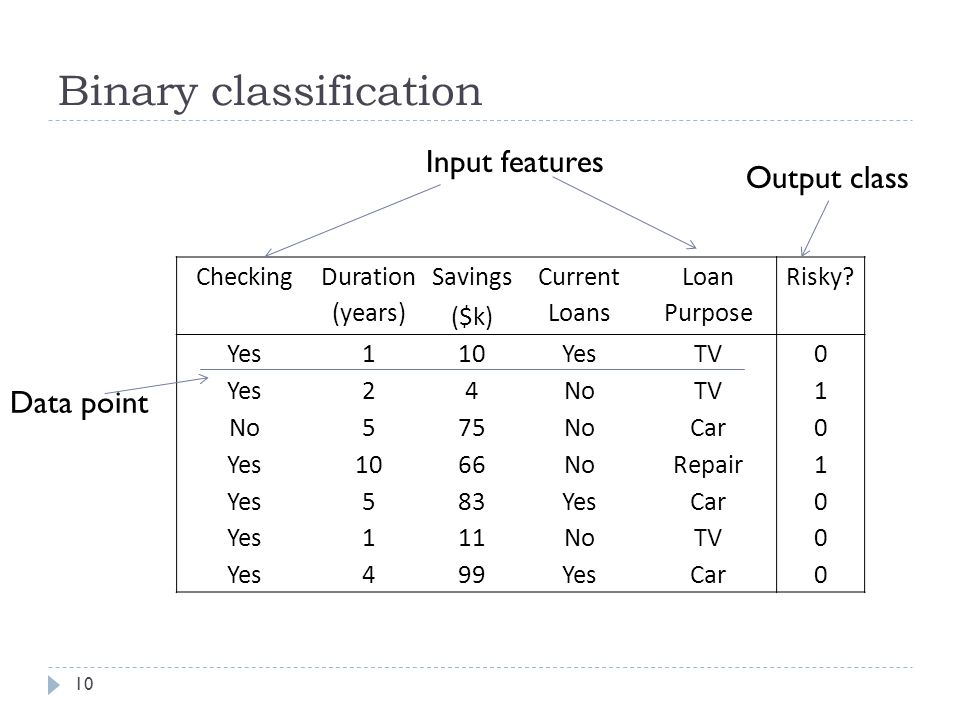 Binary classification 10 Checking Duration (years) Savings ($k) Current Loans Loan Purpose Risky.