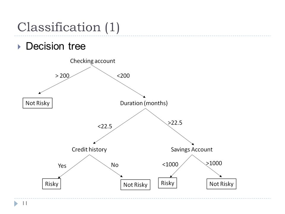 Classification (1) 11  Decision tree