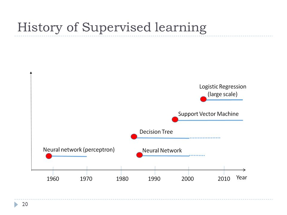 History of Supervised learning 20
