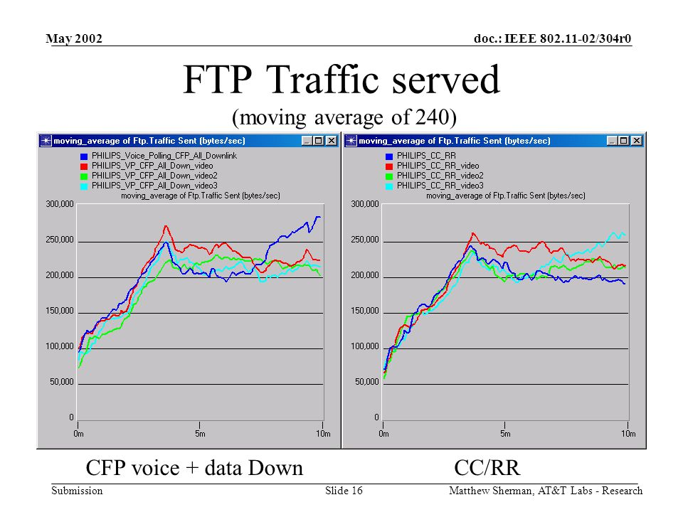 doc.: IEEE /304r0 Submission May 2002 Matthew Sherman, AT&T Labs - ResearchSlide 16 FTP Traffic served (moving average of 240) CC/RRCFP voice + data Down