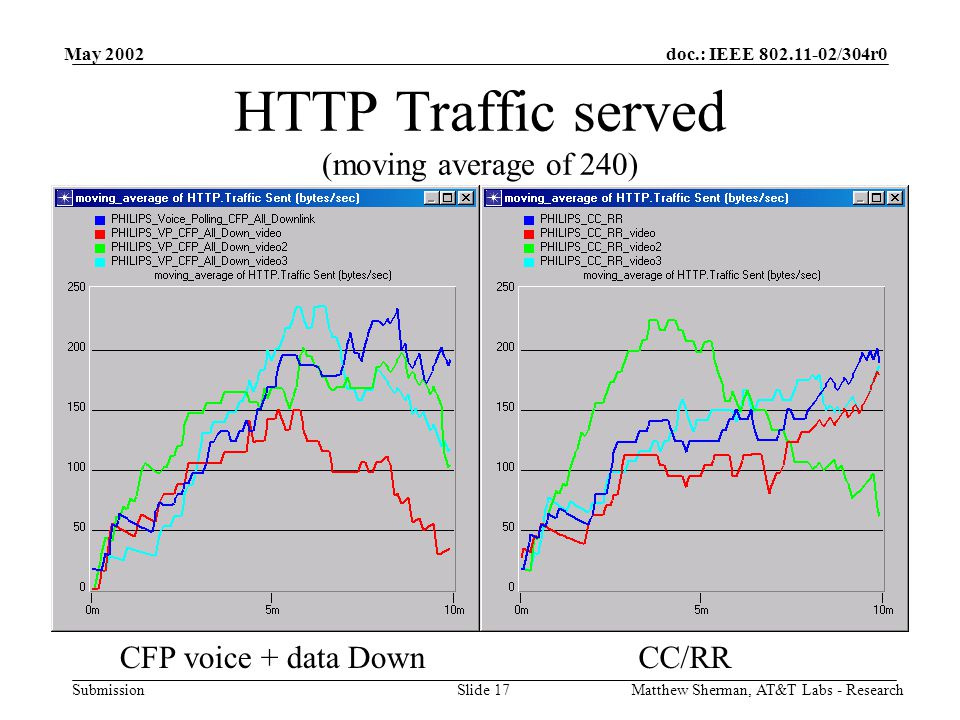 doc.: IEEE /304r0 Submission May 2002 Matthew Sherman, AT&T Labs - ResearchSlide 17 HTTP Traffic served (moving average of 240) CFP voice + data DownCC/RR