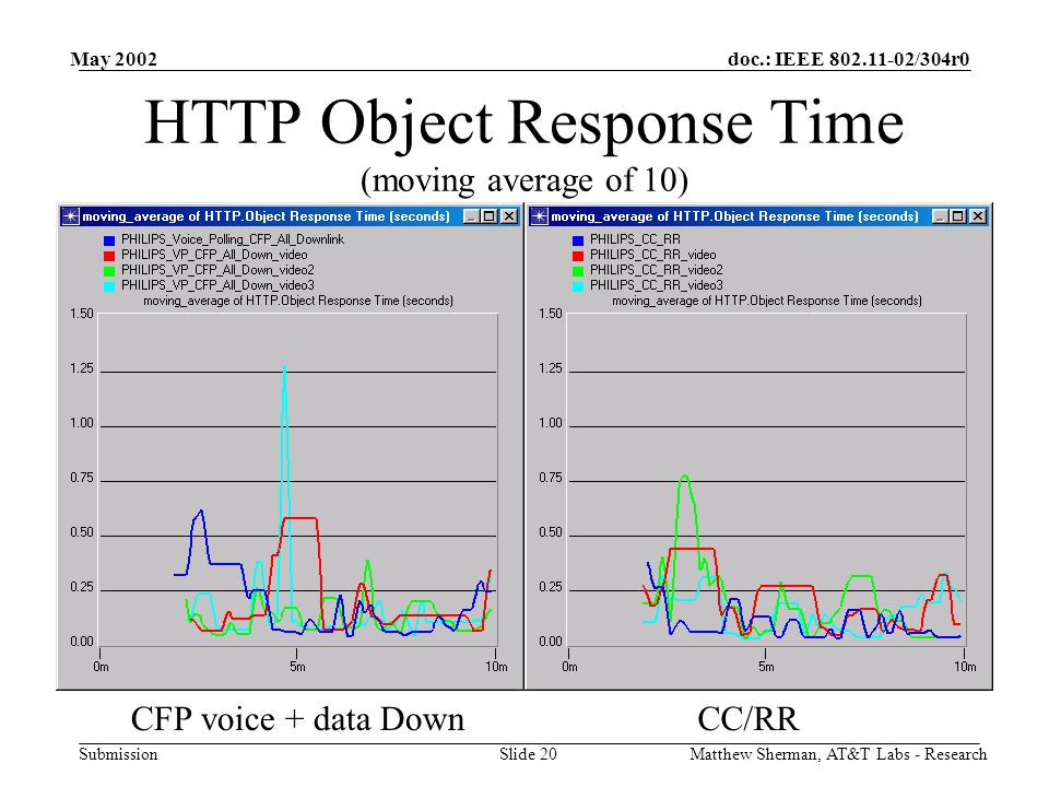 doc.: IEEE /304r0 Submission May 2002 Matthew Sherman, AT&T Labs - ResearchSlide 20 HTTP Object Response Time (moving average of 10) CFP voice + data DownCC/RR