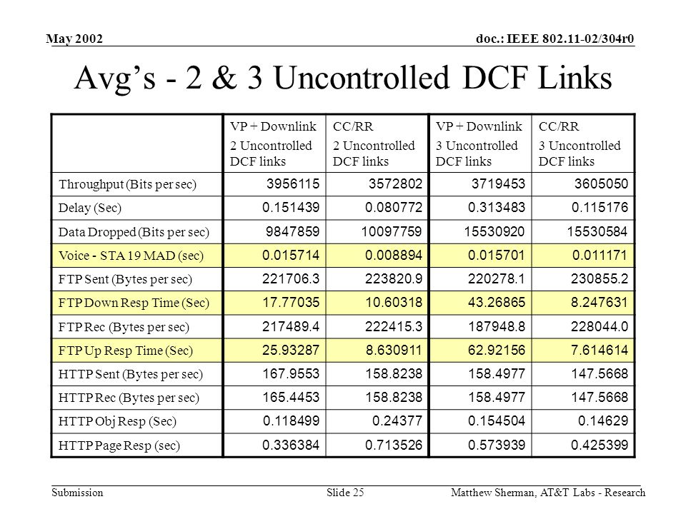 doc.: IEEE 802.11-02/304r0 Submission May 2002 Matthew Sherman, AT&T Labs - ResearchSlide 25 Avg's - 2 & 3 Uncontrolled DCF Links VP + Downlink 2 Unco