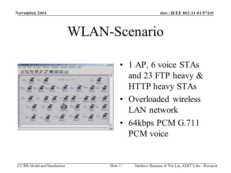 doc.: IEEE 802.11-01/571r0 CC/RR Model and Simulations November, 2001 Matthew Sherman & Wei Lin, AT&T Labs - ResearchSlide 17 WLAN-Scenario 1 AP, 6 voice STAs and 23 FTP heavy & HTTP heavy STAs Overloaded wireless LAN network 64kbps PCM G.711 PCM voice