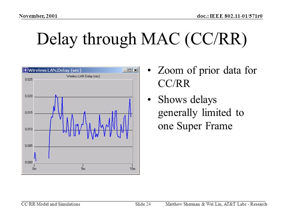 doc.: IEEE 802.11-01/571r0 CC/RR Model and Simulations November, 2001 Matthew Sherman & Wei Lin, AT&T Labs - ResearchSlide 24 Delay through MAC (CC/RR) Zoom of prior data for CC/RR Shows delays generally limited to one Super Frame