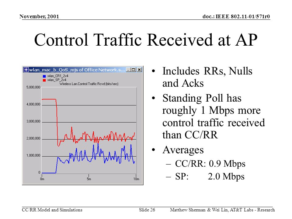 doc.: IEEE 802.11-01/571r0 CC/RR Model and Simulations November, 2001 Matthew Sherman & Wei Lin, AT&T Labs - ResearchSlide 26 Control Traffic Received at AP Includes RRs, Nulls and Acks Standing Poll has roughly 1 Mbps more control traffic received than CC/RR Averages –CC/RR: 0.9 Mbps –SP: 2.0 Mbps