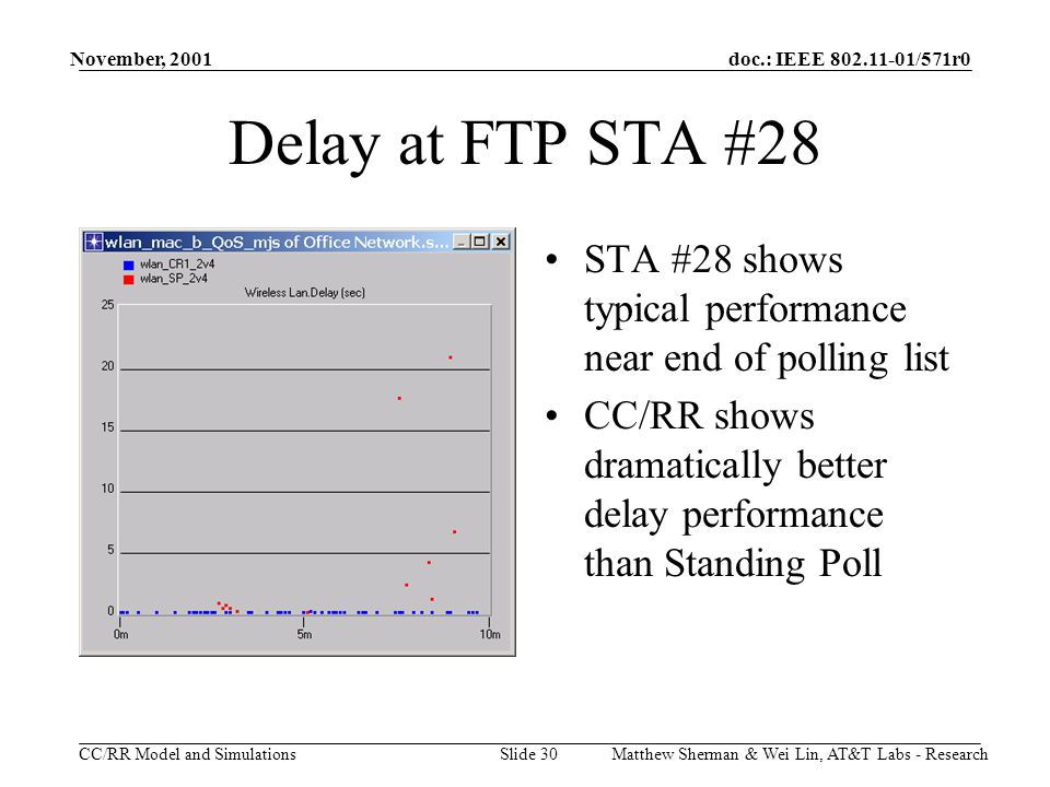doc.: IEEE 802.11-01/571r0 CC/RR Model and Simulations November, 2001 Matthew Sherman & Wei Lin, AT&T Labs - ResearchSlide 30 STA #28 shows typical performance near end of polling list CC/RR shows dramatically better delay performance than Standing Poll Delay at FTP STA #28