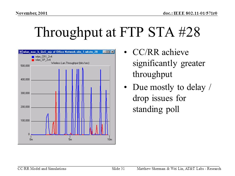 doc.: IEEE 802.11-01/571r0 CC/RR Model and Simulations November, 2001 Matthew Sherman & Wei Lin, AT&T Labs - ResearchSlide 31 Throughput at FTP STA #28 CC/RR achieve significantly greater throughput Due mostly to delay / drop issues for standing poll