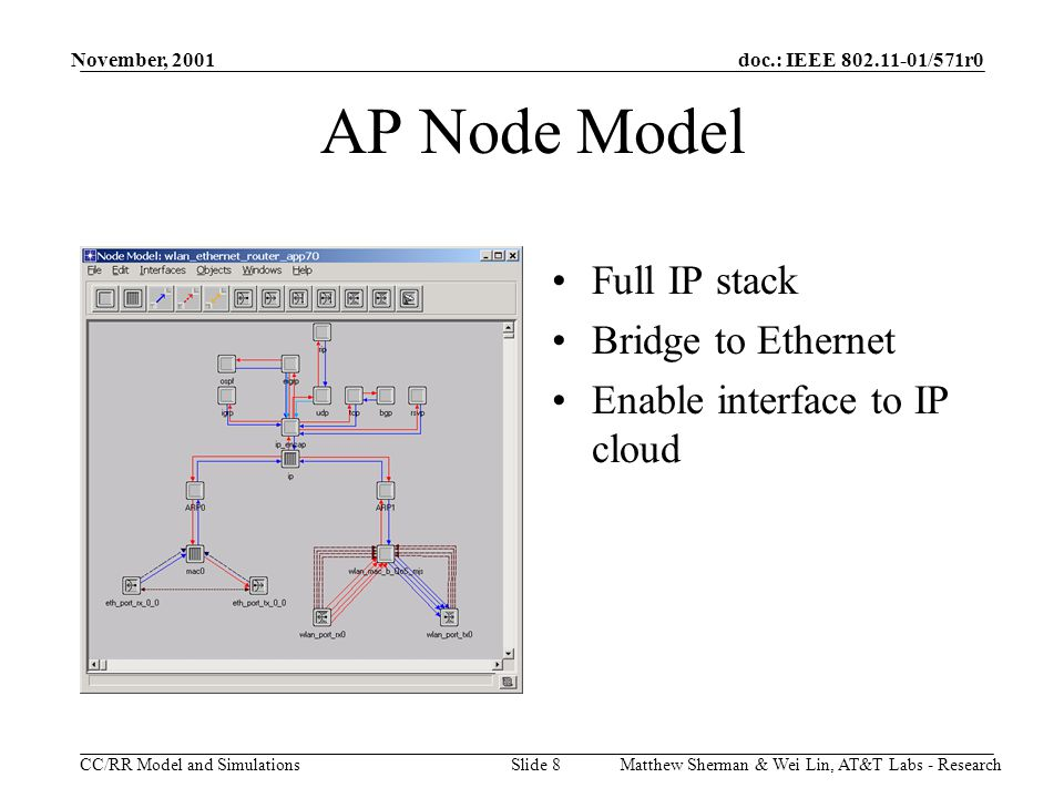 doc.: IEEE 802.11-01/571r0 CC/RR Model and Simulations November, 2001 Matthew Sherman & Wei Lin, AT&T Labs - ResearchSlide 8 AP Node Model Full IP stack Bridge to Ethernet Enable interface to IP cloud