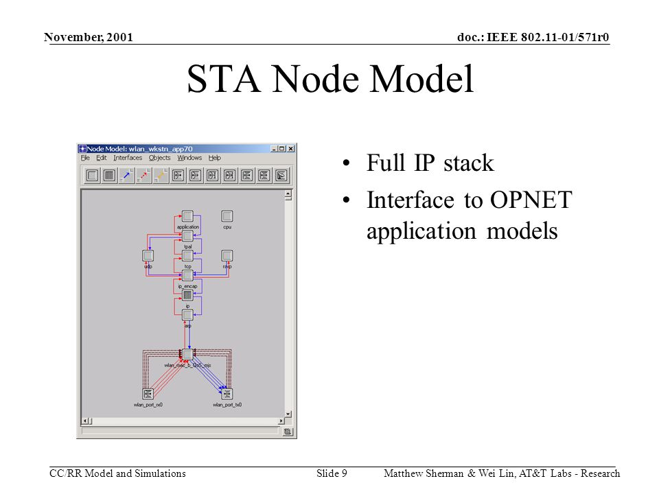 doc.: IEEE 802.11-01/571r0 CC/RR Model and Simulations November, 2001 Matthew Sherman & Wei Lin, AT&T Labs - ResearchSlide 9 STA Node Model Full IP stack Interface to OPNET application models