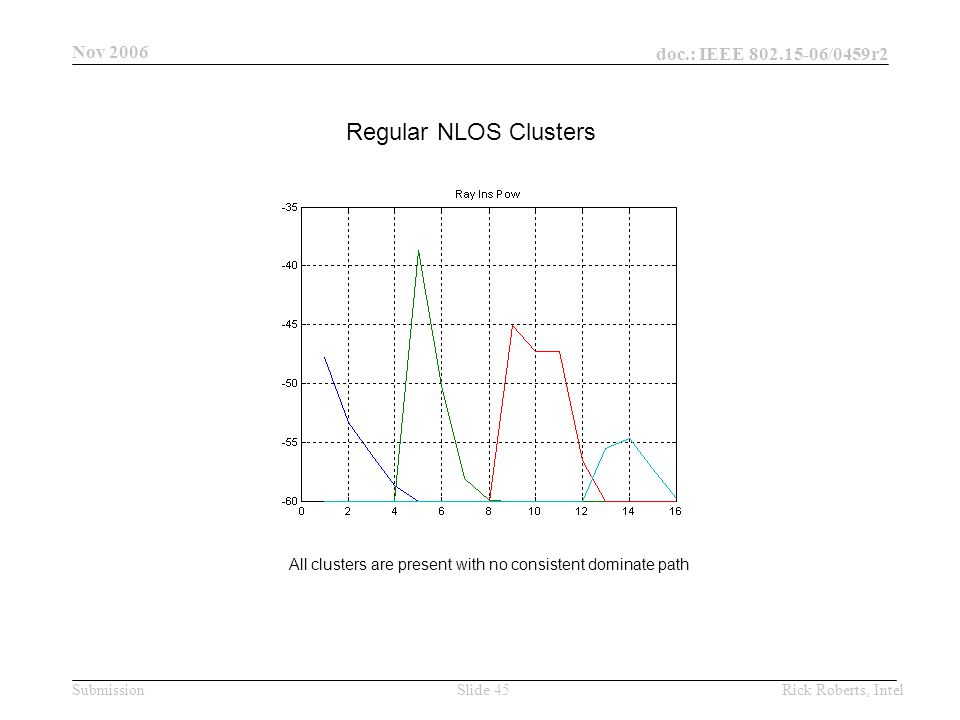 doc.: IEEE 802.15-06/0459r2 Submission Nov 2006 Rick Roberts, IntelSlide 45 Regular NLOS Clusters All clusters are present with no consistent dominate path