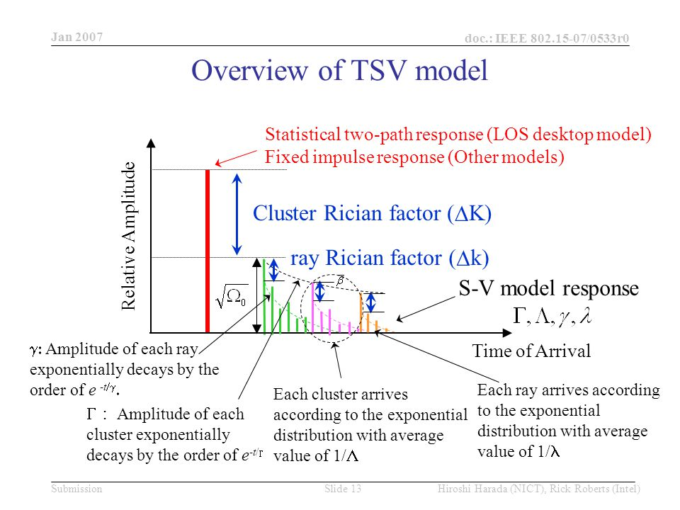 Jan 2007 doc.: IEEE /0533r0 Hiroshi Harada (NICT), Rick Roberts (Intel)Slide 13Submission Overview of TSV model Relative Amplitude S-V model response Cluster Rician factor (  K) Time of Arrival ray Rician factor (  k)  Amplitude of each ray exponentially decays by the order of e -t    : Amplitude of each cluster exponentially decays by the order of e -t/  Each cluster arrives according to the exponential distribution with average value of 1/  Each ray arrives according to the exponential distribution with average value of 1/ Statistical two-path response (LOS desktop model) Fixed impulse response (Other models)