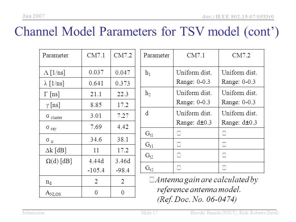 Jan 2007 doc.: IEEE /0533r0 Hiroshi Harada (NICT), Rick Roberts (Intel)Slide 17Submission Channel Model Parameters for TSV model (cont') ParameterCM7.1CM7.2 Λ [1/ns] λ [1/ns] Γ [ns] γ [ns] σ cluster σ ray σ φ Δk [dB] Ω(d) [dB]4.44d d n d 22 A NLOS 00 ParameterCM7.1CM7.2 h 1 Uniform dist.