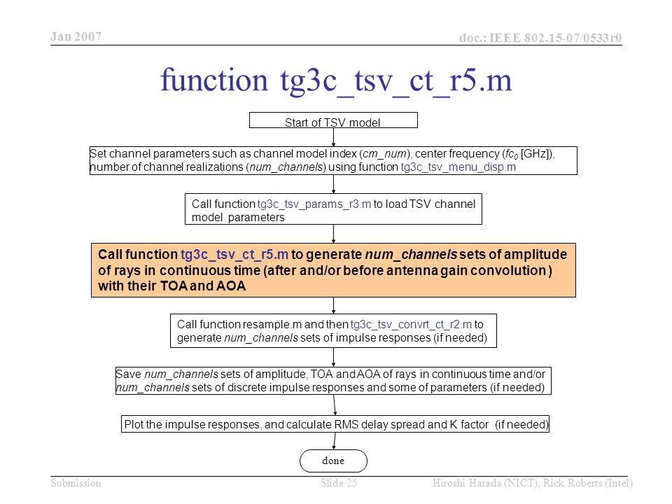 Jan 2007 doc.: IEEE /0533r0 Hiroshi Harada (NICT), Rick Roberts (Intel)Slide 25Submission function tg3c_tsv_ct_r5.m Start of TSV model Set channel parameters such as channel model index (cm_num), center frequency (fc 0 [GHz]), number of channel realizations (num_channels) using function tg3c_tsv_menu_disp.m Call function tg3c_tsv_params_r3.m to load TSV channel model parameters Call function tg3c_tsv_ct_r5.m to generate num_channels sets of amplitude of rays in continuous time (after and/or before antenna gain convolution ) with their TOA and AOA Plot the impulse responses, and calculate RMS delay spread and K factor (if needed) Save num_channels sets of amplitude, TOA and AOA of rays in continuous time and/or num_channels sets of discrete impulse responses and some of parameters (if needed) Call function resample.m and then tg3c_tsv_convrt_ct_r2.m to generate num_channels sets of impulse responses (if needed) done