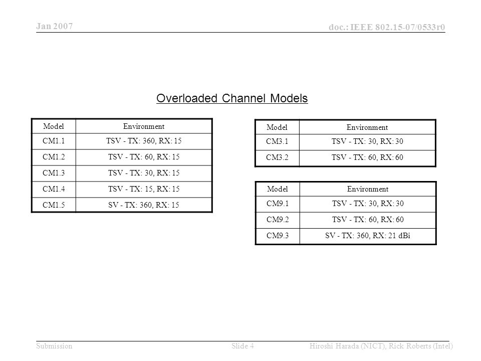 Jan 2007 doc.: IEEE 802.15-07/0533r0 Hiroshi Harada (NICT), Rick Roberts (Intel)Slide 15Submission Summary of available TSV channel models by MATLAB LOSNLOS Residential CM1 AvailableCM2 Available (LOS component extraction) Office CM3 AvailableCM4 Available Desktop CM9 AvailableN/A Library CM10N/A Measurement and analysis to obtain TSV channel model parameters are finished by NICT.
