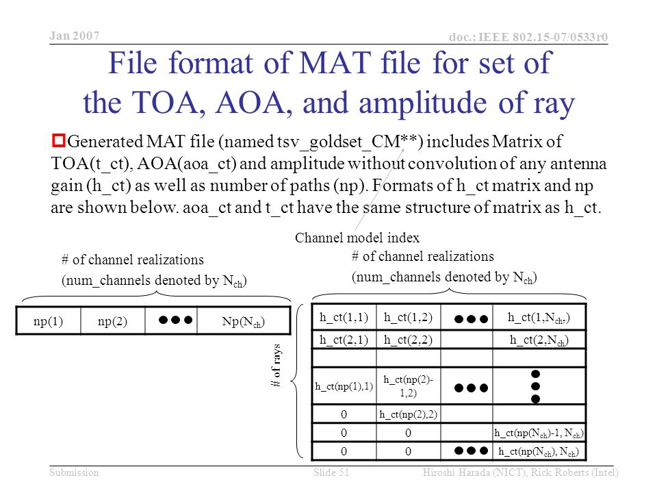 Jan 2007 doc.: IEEE /0533r0 Hiroshi Harada (NICT), Rick Roberts (Intel)Slide 51Submission File format of MAT file for set of the TOA, AOA, and amplitude of ray h_ct(1,1)h_ct(1,2)h_ct(1,N ch,) h_ct(2,1)h_ct(2,2)h_ct(2,N ch ) h_ct(np(1),1) h_ct(np(2)- 1,2) 0 h_ct(np(2),2) 00 h_ct(np(N ch )-1, N ch ) 00 h_ct(np(N ch ), N ch ) # of channel realizations (num_channels denoted by N ch ) # of rays  Generated MAT file (named tsv_goldset_CM**) includes Matrix of TOA(t_ct), AOA(aoa_ct) and amplitude without convolution of any antenna gain (h_ct) as well as number of paths (np).