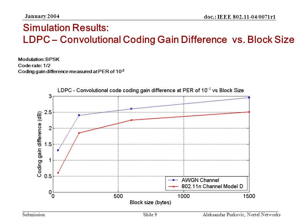 doc.: IEEE 802.11-04/0071r1 Submission January 2004 Aleksandar Purkovic, Nortel NetworksSlide 9 Simulation Results: LDPC – Convolutional Coding Gain Difference vs.