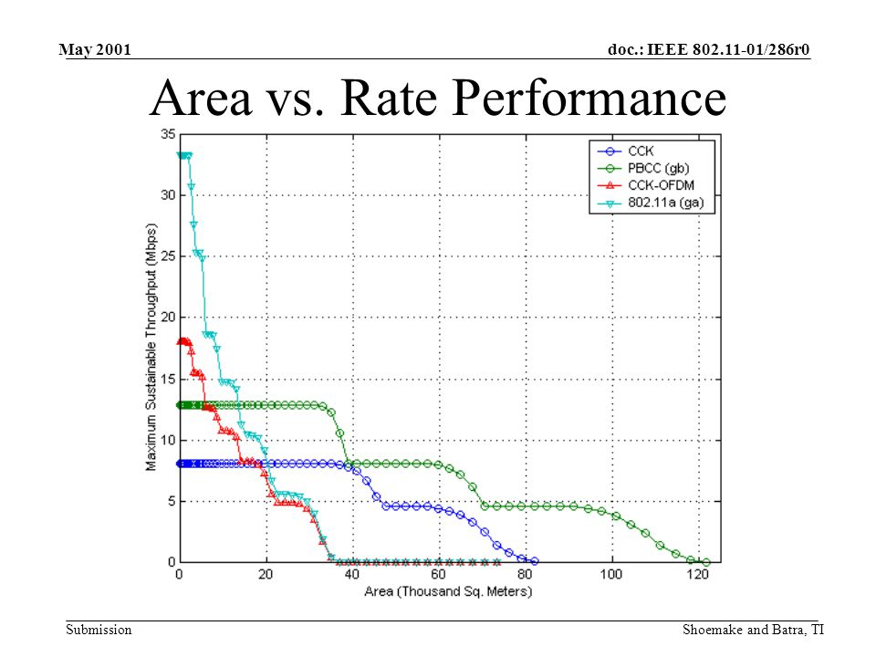 doc.: IEEE /286r0 Submission May 2001 Shoemake and Batra, TI Area vs. Rate Performance