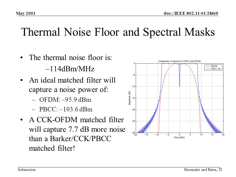 doc.: IEEE /286r0 Submission May 2001 Shoemake and Batra, TI Thermal Noise Floor and Spectral Masks The thermal noise floor is: –114dBm/MHz An ideal matched filter will capture a noise power of: –OFDM: –95.9 dBm –PBCC: –103.6 dBm A CCK-OFDM matched filter will capture 7.7 dB more noise than a Barker/CCK/PBCC matched filter!