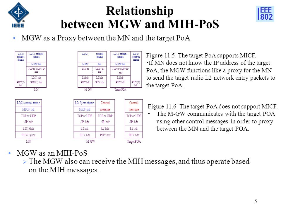 Relationship between MGW and MIH-PoS MGW as an MIH-PoS  The MGW also can receive the MIH messages, and thus operate based on the MIH messages.