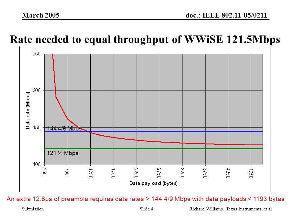 doc.: IEEE 802.11-05/0211 Submission March 2005 Richard Williams, Texas Instruments, et alSlide 4 Rate needed to equal throughput of WWiSE 121.5Mbps An extra 12.8μs of preamble requires data rates > 144 4/9 Mbps with data payloads < 1193 bytes 144 4/9 Mbps 121 ½ Mbps