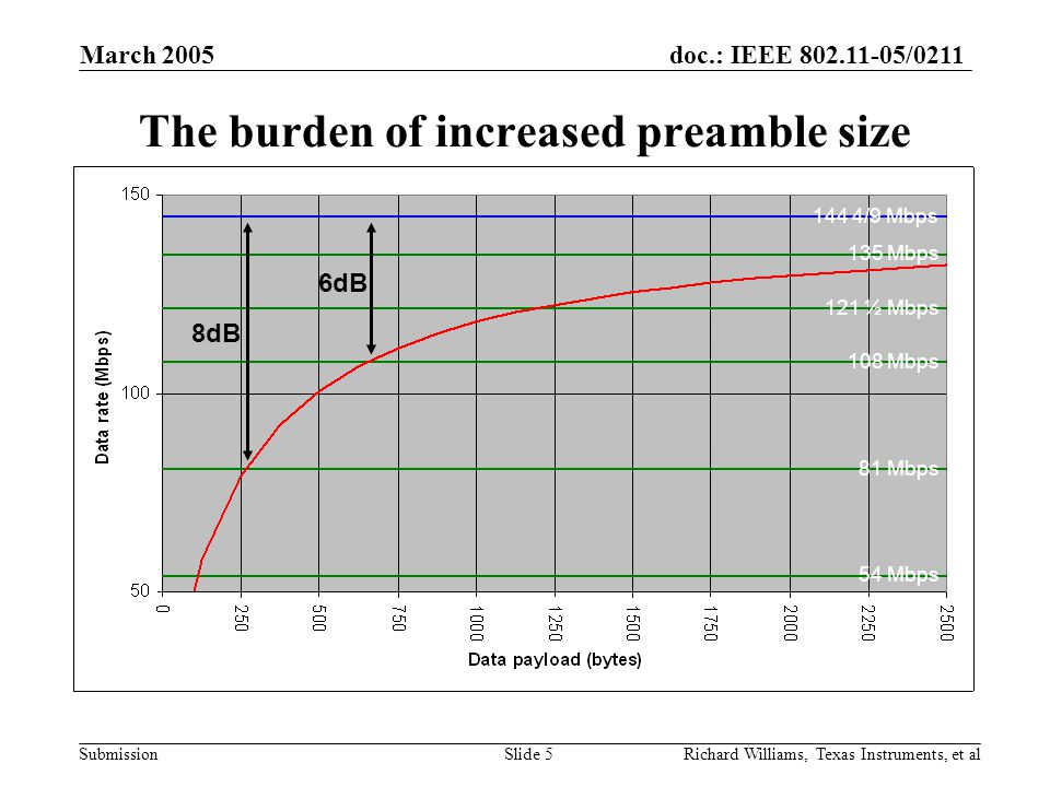 doc.: IEEE 802.11-05/0211 Submission March 2005 Richard Williams, Texas Instruments, et alSlide 5 The burden of increased preamble size 144 4/9 Mbps 121 ½ Mbps 108 Mbps 54 Mbps 81 Mbps 135 Mbps 8dB 6dB