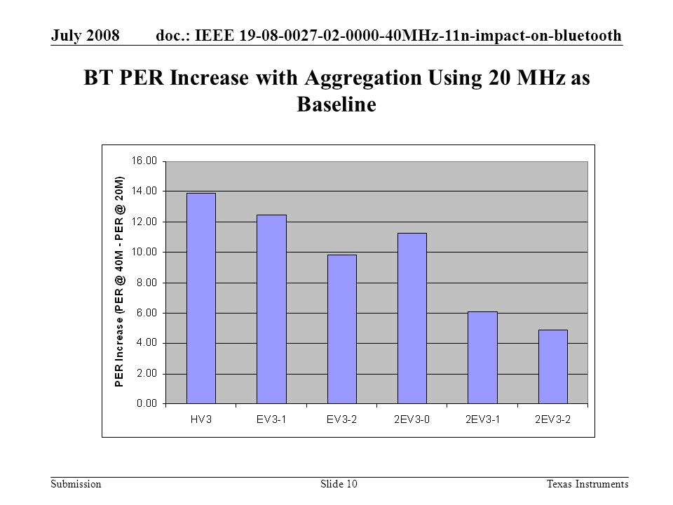 doc.: IEEE MHz-11n-impact-on-bluetooth Submission July 2008 Texas InstrumentsSlide 10 BT PER Increase with Aggregation Using 20 MHz as Baseline