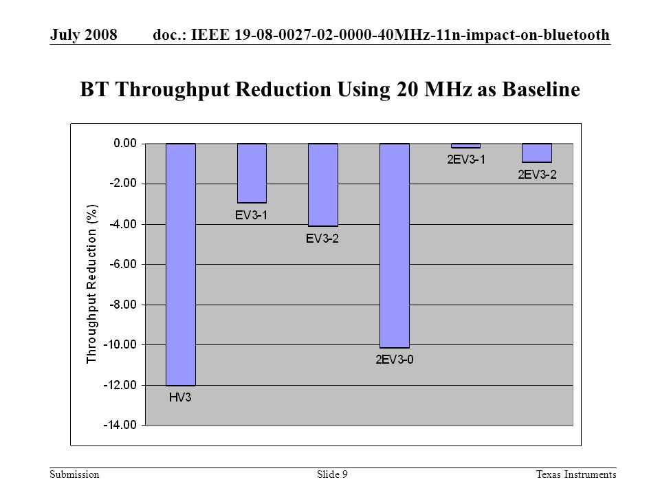 doc.: IEEE 19-08-0027-02-0000-40MHz-11n-impact-on-bluetooth Submission July 2008 Texas InstrumentsSlide 9 BT Throughput Reduction Using 20 MHz as Baseline