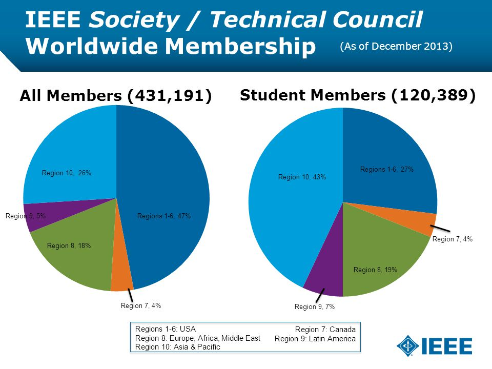 12-CRS /12 IEEE Society / Technical Council Worldwide Membership Regions 1-6, 47% Region 7, 4% Region 8, 18% Region 10, 26% Region 9, 5% Region 8, 19% Region 9, 7% Region 7, 4% Regions 1-6: USA Region 8: Europe, Africa, Middle East Region 10: Asia & Pacific Region 7: Canada Region 9: Latin America (As of December 2013)