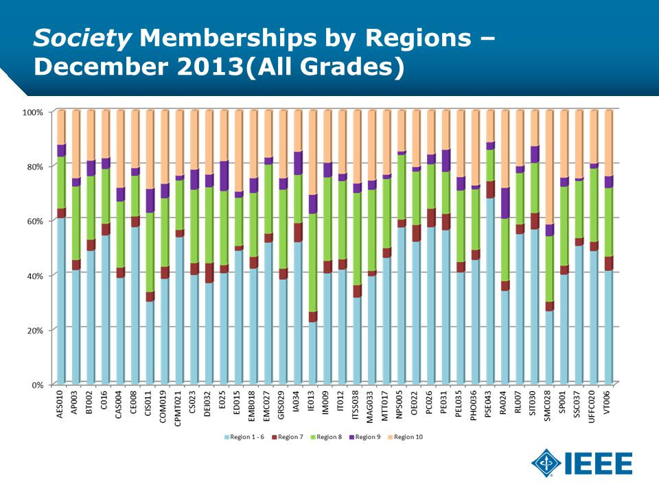 12-CRS /12 Society Memberships by Regions – December 2013(All Grades)