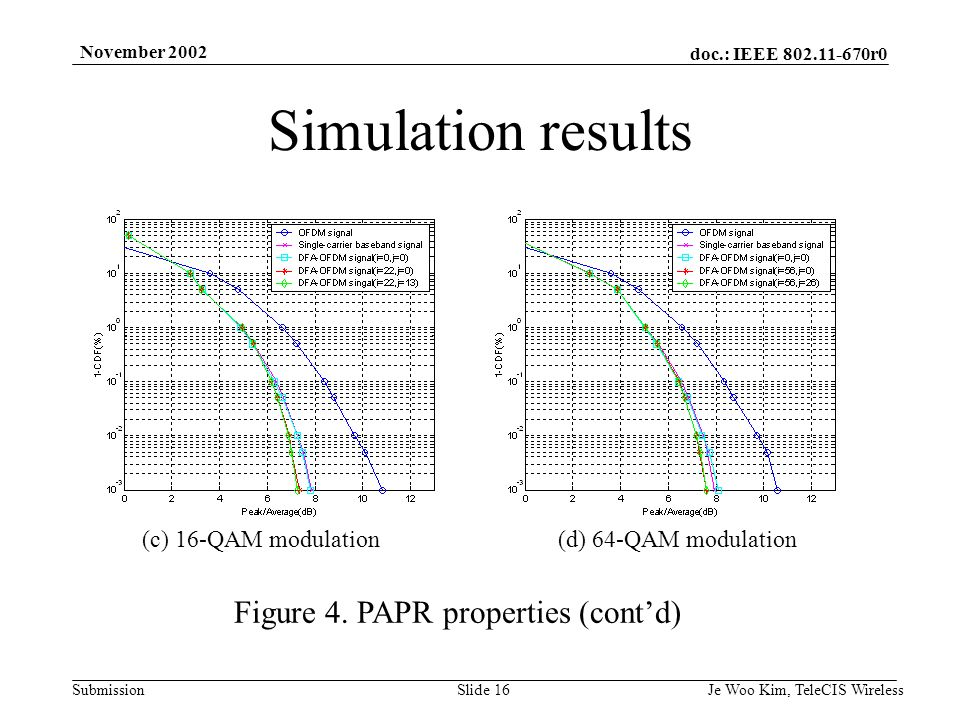 doc.: IEEE r0 Submission November 2002 Je Woo Kim, TeleCIS WirelessSlide 16 Simulation results Figure 4.