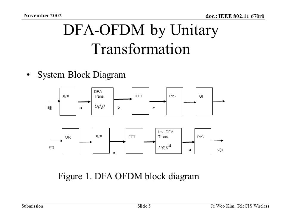 doc.: IEEE r0 Submission November 2002 Je Woo Kim, TeleCIS WirelessSlide 5 DFA-OFDM by Unitary Transformation System Block Diagram Figure 1.