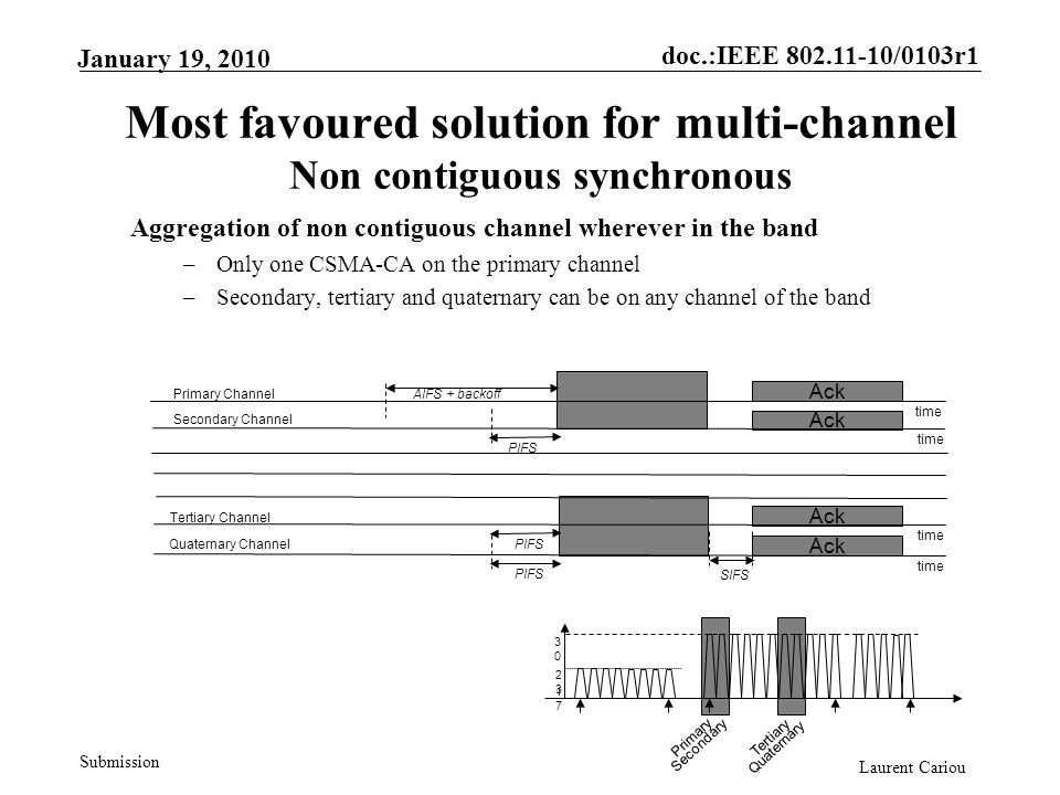 doc.:IEEE 802.11-10/0103r1 Submission Laurent Cariou January 19, 2010 Most favoured solution for multi-channel Non contiguous synchronous Aggregation of non contiguous channel wherever in the band –Only one CSMA-CA on the primary channel –Secondary, tertiary and quaternary can be on any channel of the band Primary Channel Secondary Channel time AIFS + backoff PIFS Ack Tertiary Channel time PIFSQuaternary Channel time PIFS SIFS 3030 2323 1717 Primary Secondary Tertiary Quaternary Ack