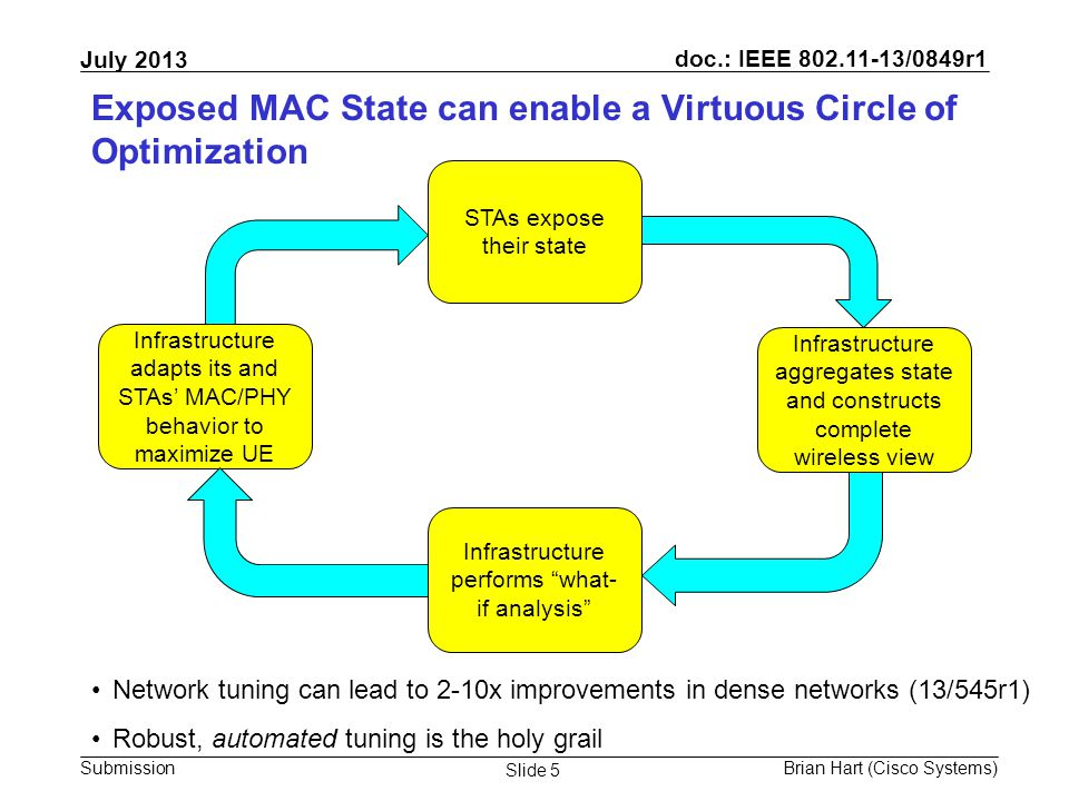doc.: IEEE 802.11-13/0849r1 Submission July 2013 Brian Hart (Cisco Systems) Slide 5 Exposed MAC State can enable a Virtuous Circle of Optimization STAs expose their state Infrastructure aggregates state and constructs complete wireless view Infrastructure performs what- if analysis Infrastructure adapts its and STAs' MAC/PHY behavior to maximize UE Network tuning can lead to 2-10x improvements in dense networks (13/545r1) Robust, automated tuning is the holy grail