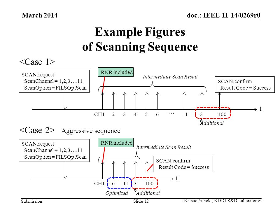 Submission doc.: IEEE 11-14/0269r0March 2014 Katsuo Yunoki, KDDI R&D Laboratories Slide 12 Example Figures of Scanning Sequence Aggressive sequence t SCAN.request ScanChannel = 1,2,3….11 ScanOption = FILSOptScan CH ….
