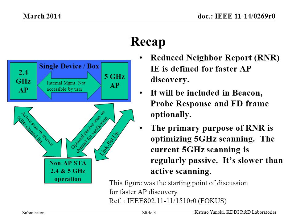 Submission doc.: IEEE 11-14/0269r0March 2014 Katsuo Yunoki, KDDI R&D Laboratories Slide 3 Recap Reduced Neighbor Report (RNR) IE is defined for faster AP discovery.