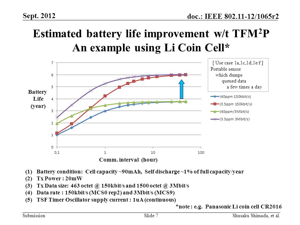 Submission doc.: IEEE /1065r2 Estimated battery life improvement w/t TFM 2 P An example using Li Coin Cell* Slide 7 Sept.