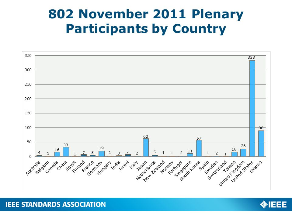 IEEE 802.1 Voting Rights by Country 4