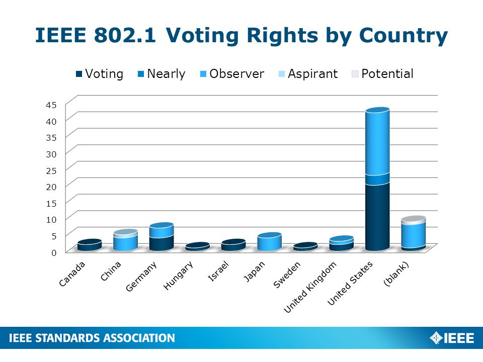IEEE 802.3 Voting Rights by Country 5