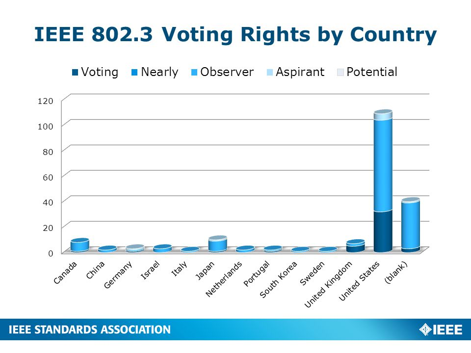 IEEE 802.11 Voting Rights by Country 6