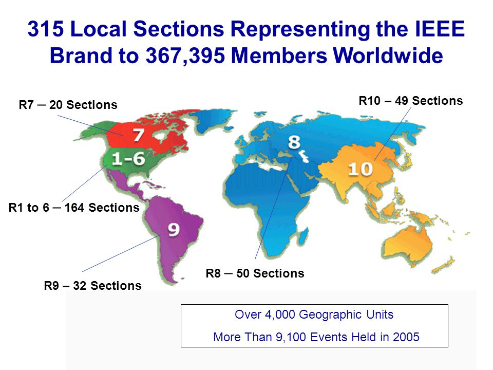 R9 – 32 Sections R8 – 50 Sections R10 – 49 Sections R1 to 6 – 164 Sections R7 – 20 Sections 315 Local Sections Representing the IEEE Brand to 367,395 Members Worldwide Over 4,000 Geographic Units More Than 9,100 Events Held in 2005