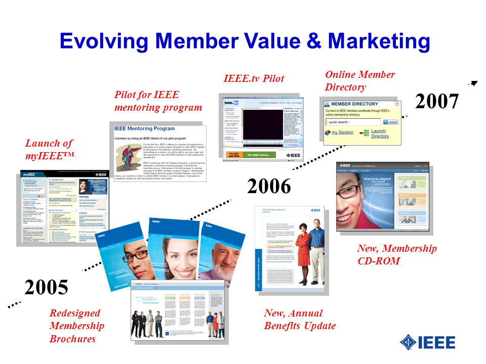 Evolving Member Value & Marketing Launch of myIEEE™ Pilot for IEEE mentoring program IEEE.tv Pilot Online Member Directory Redesigned Membership Brochures New, Annual Benefits Update New, Membership CD-ROM