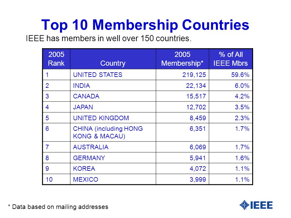 Top 10 Membership Countries IEEE has members in well over 150 countries.