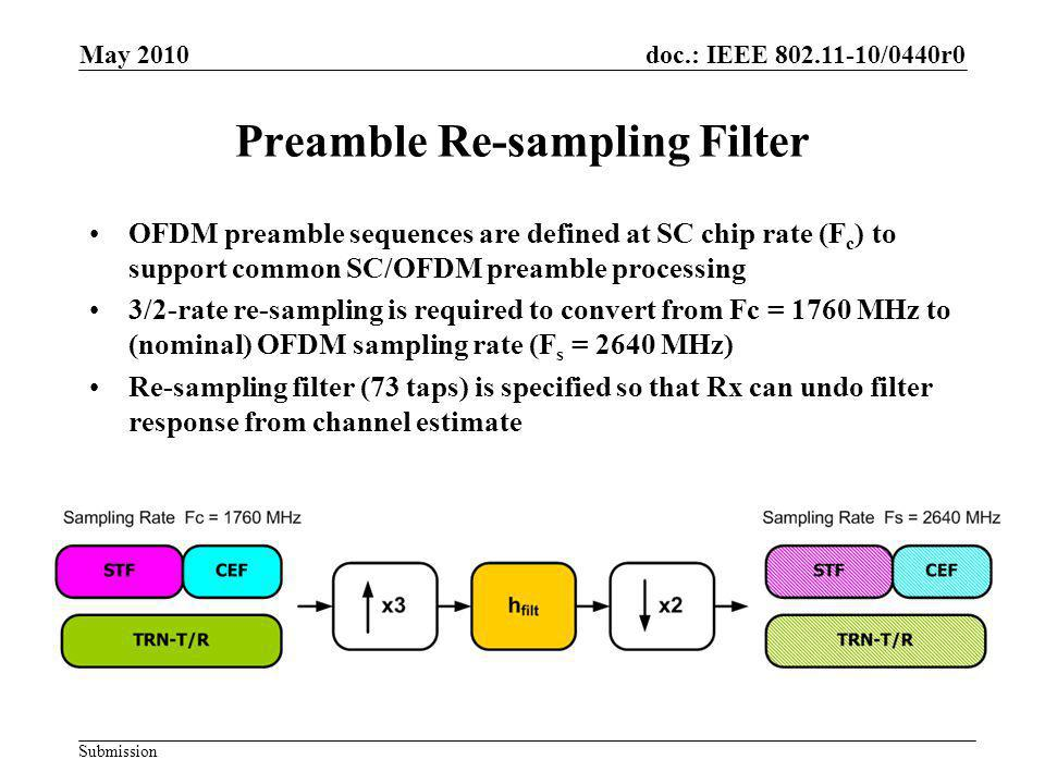 doc.: IEEE 802.11-10/0440r0 Submission Preamble Re-sampling Filter OFDM preamble sequences are defined at SC chip rate (F c ) to support common SC/OFD