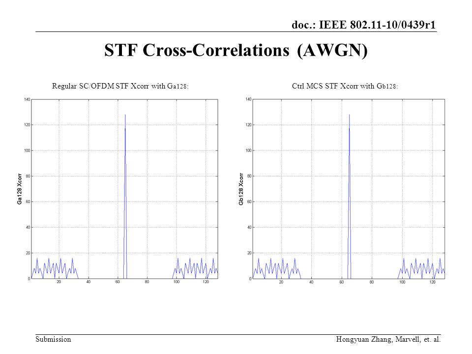 doc.: IEEE 802.11-10/0439r1 Submission STF Cross-Correlations (AWGN) Regular SC/OFDM STF Xcorr with G a128: Ctrl MCS STF Xcorr with G b128: Hongyuan Z