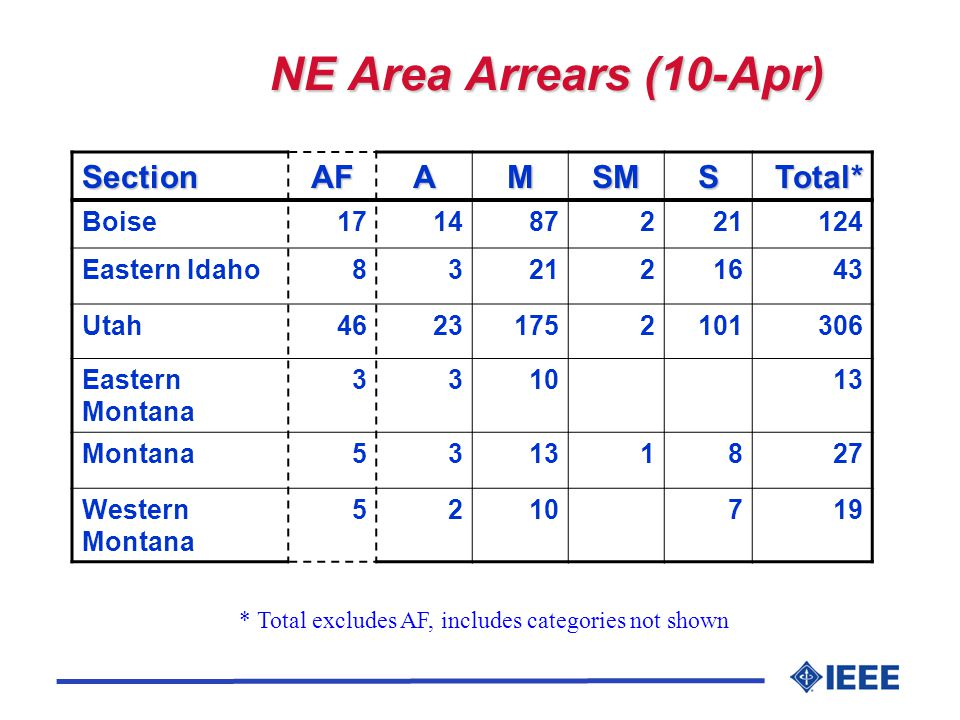 NE Area Arrears (10-Apr) SectionAFAMSMSTotal* Boise171487221124 Eastern Idaho832121643 Utah46231752101306 Eastern Montana 331013 Montana53131827 Western Montana 5210719 * Total excludes AF, includes categories not shown