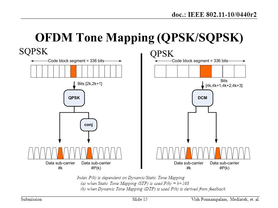 doc.: IEEE /0440r2 Submission OFDM Tone Mapping (QPSK/SQPSK) SQPSK QPSK Index P(k) is dependent on Dynamic/Static Tone Mapping (a) when Static Tone Mapping (STP) is used P(k) = k+168 (b) when Dynamic Tone Mapping (DTP) is used P(k) is derived from feedback Slide 15Vish Ponnampalam, Mediatek, et.