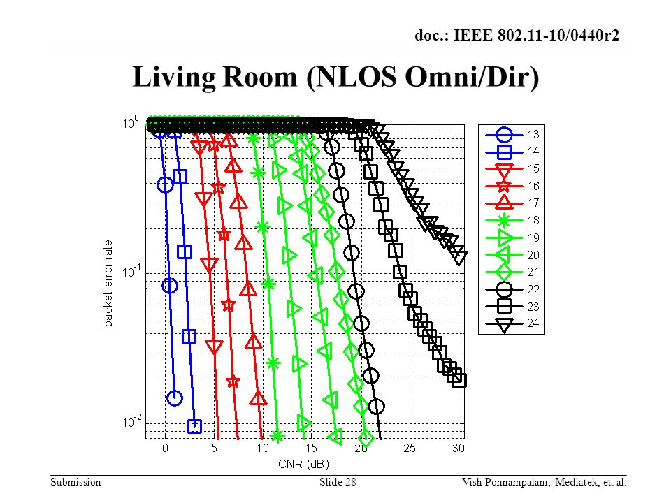 doc.: IEEE /0440r2 Submission Living Room (NLOS Omni/Dir) Slide 28Vish Ponnampalam, Mediatek, et.