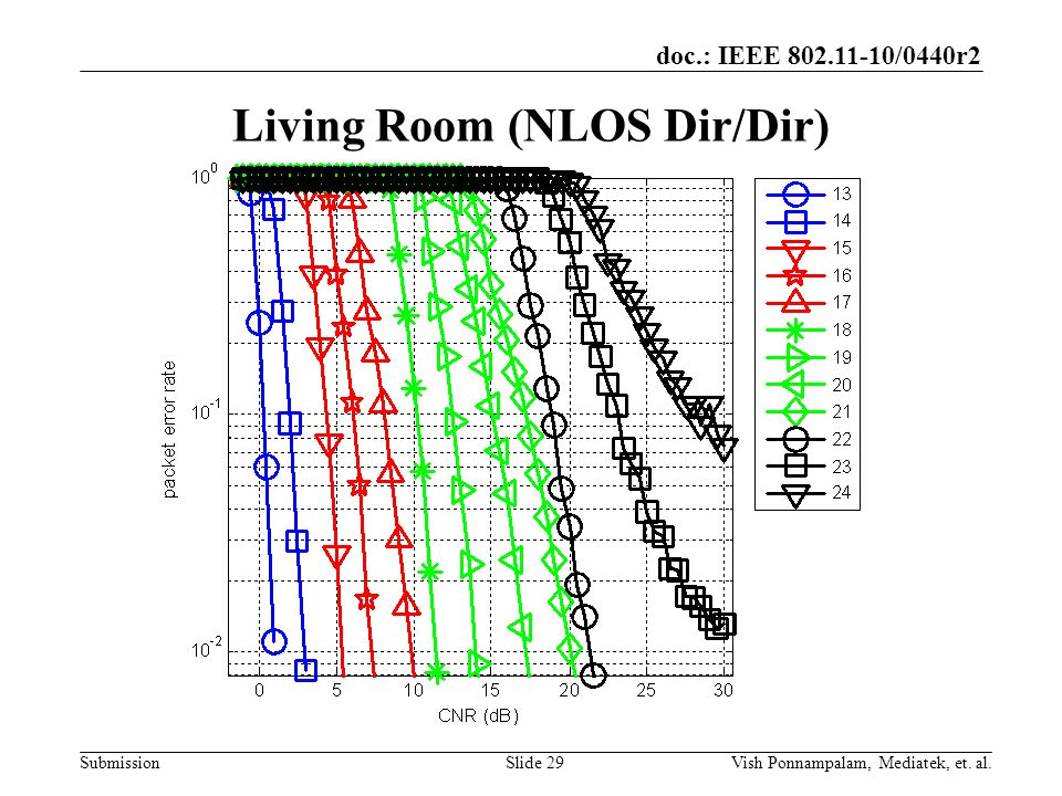 doc.: IEEE /0440r2 Submission Living Room (NLOS Dir/Dir) Slide 29Vish Ponnampalam, Mediatek, et.